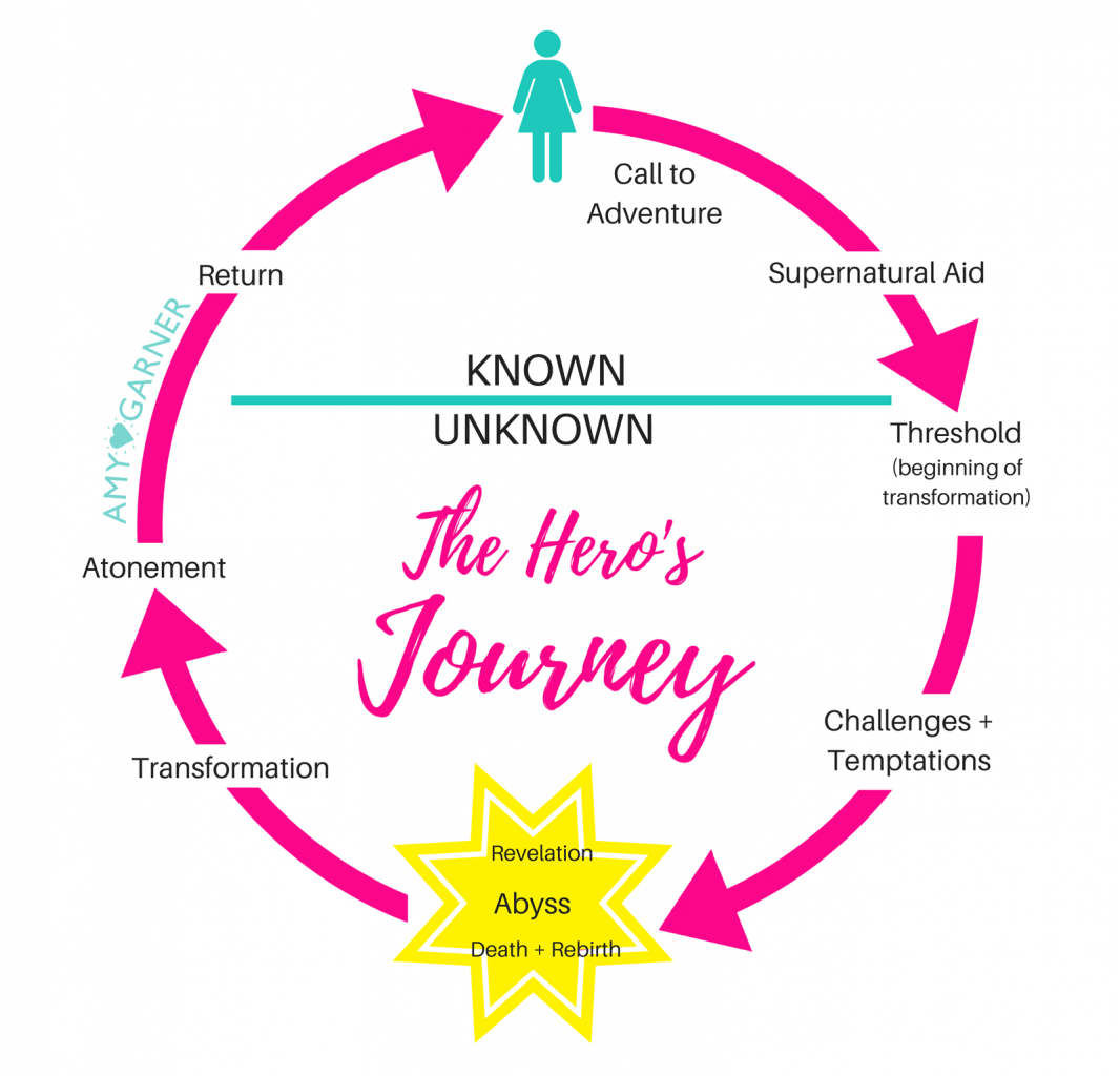 The Hero's Journey depicts the stages of spiritual awakening